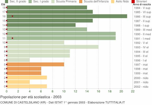 Grafico Popolazione in età scolastica - Castelsilano 2003