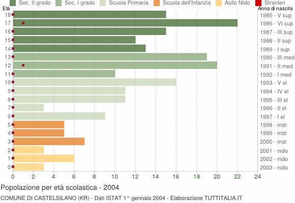 Grafico Popolazione in età scolastica - Castelsilano 2004