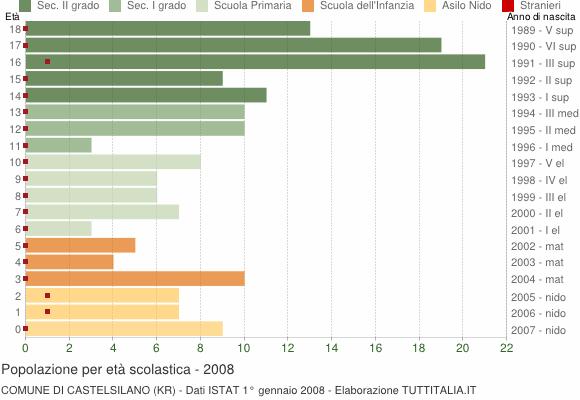 Grafico Popolazione in età scolastica - Castelsilano 2008