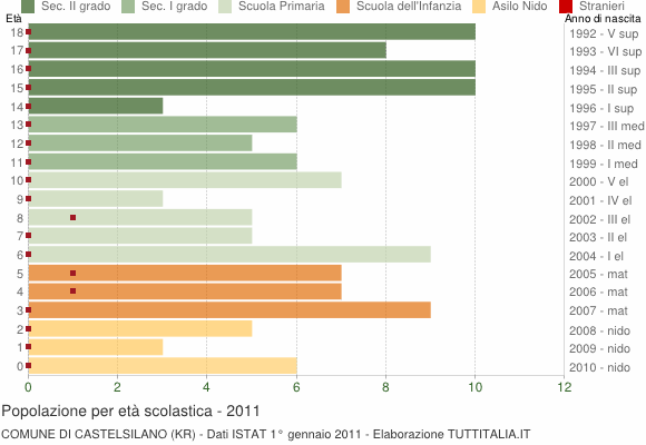 Grafico Popolazione in età scolastica - Castelsilano 2011