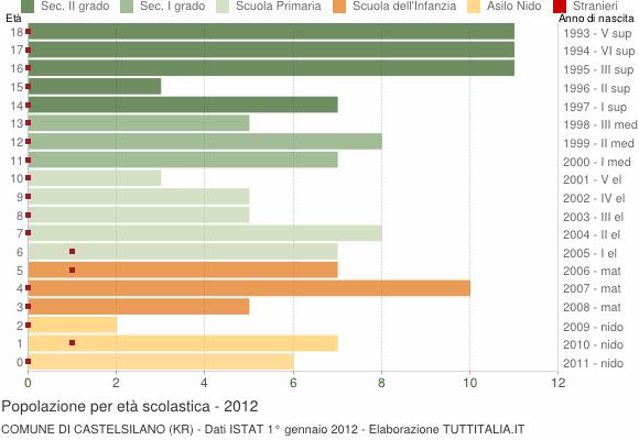 Grafico Popolazione in età scolastica - Castelsilano 2012