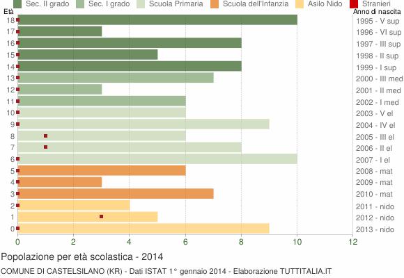 Grafico Popolazione in età scolastica - Castelsilano 2014