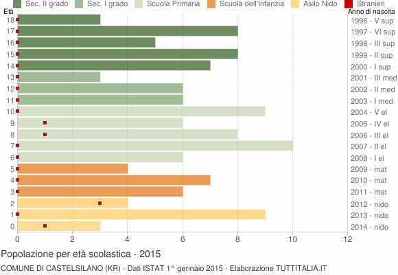 Grafico Popolazione in età scolastica - Castelsilano 2015