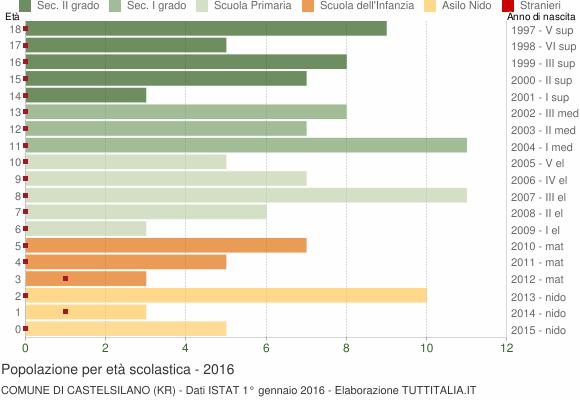 Grafico Popolazione in età scolastica - Castelsilano 2016