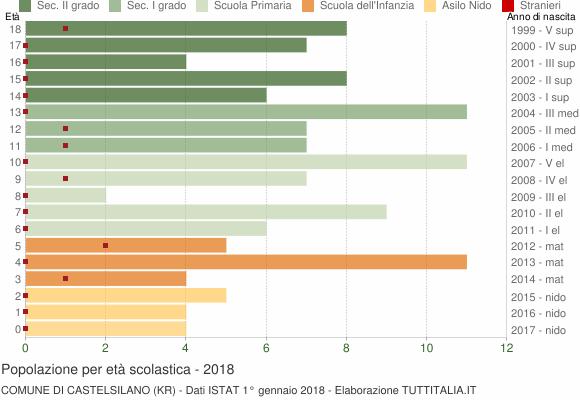 Grafico Popolazione in età scolastica - Castelsilano 2018