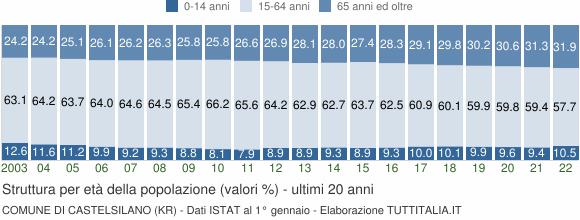 Grafico struttura della popolazione Comune di Castelsilano (KR)