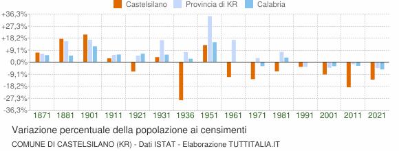Grafico variazione percentuale della popolazione Comune di Castelsilano (KR)