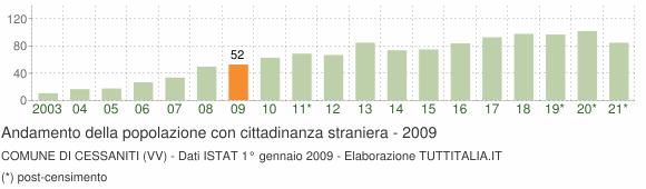 Grafico andamento popolazione stranieri Comune di Cessaniti (VV)