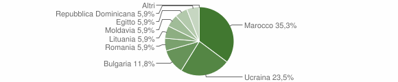 Grafico cittadinanza stranieri - Cessaniti 2005