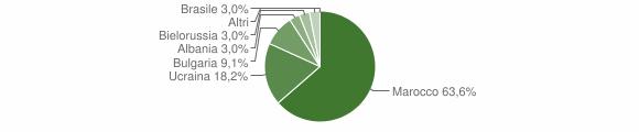 Grafico cittadinanza stranieri - Cessaniti 2007