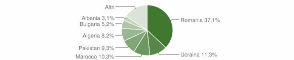 Grafico cittadinanza stranieri - Cessaniti 2018