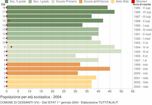Grafico Popolazione in età scolastica - Cessaniti 2004