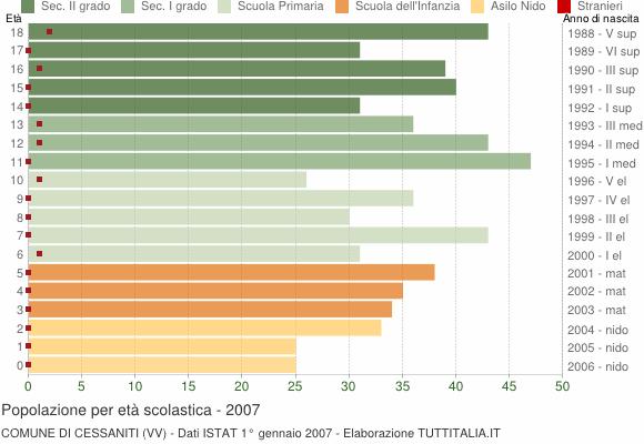 Grafico Popolazione in età scolastica - Cessaniti 2007