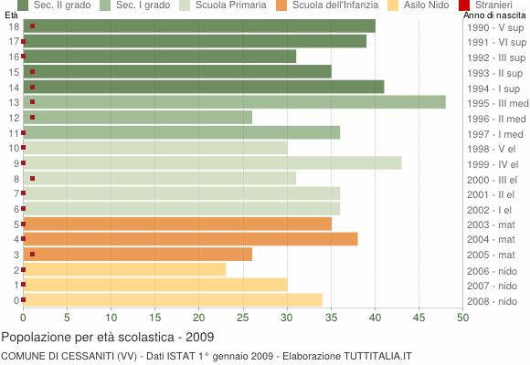 Grafico Popolazione in età scolastica - Cessaniti 2009