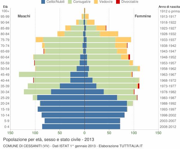 Grafico Popolazione per età, sesso e stato civile Comune di Cessaniti (VV)