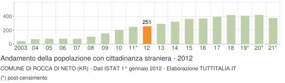 Grafico andamento popolazione stranieri Comune di Rocca di Neto (KR)
