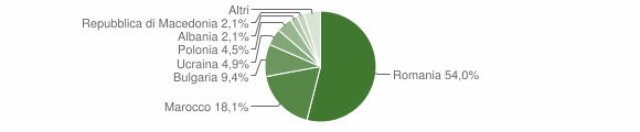 Grafico cittadinanza stranieri - Rocca di Neto 2013