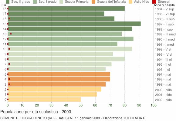 Grafico Popolazione in età scolastica - Rocca di Neto 2003