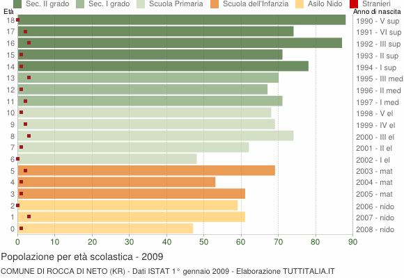 Grafico Popolazione in età scolastica - Rocca di Neto 2009