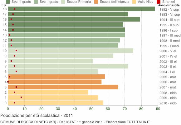 Grafico Popolazione in età scolastica - Rocca di Neto 2011