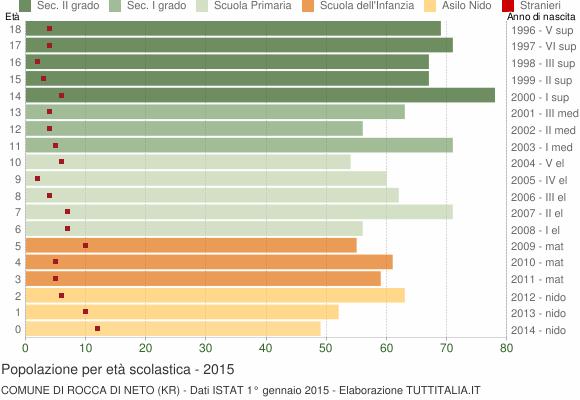 Grafico Popolazione in età scolastica - Rocca di Neto 2015