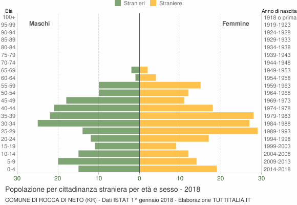 Grafico cittadini stranieri - Rocca di Neto 2018