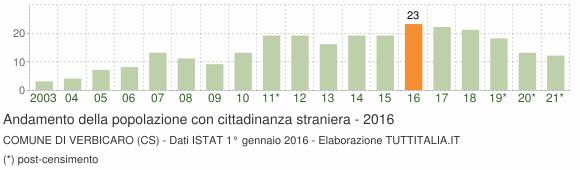 Grafico andamento popolazione stranieri Comune di Verbicaro (CS)