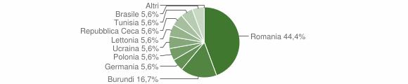 Grafico cittadinanza stranieri - Verbicaro 2019