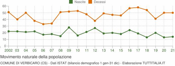 Grafico movimento naturale della popolazione Comune di Verbicaro (CS)
