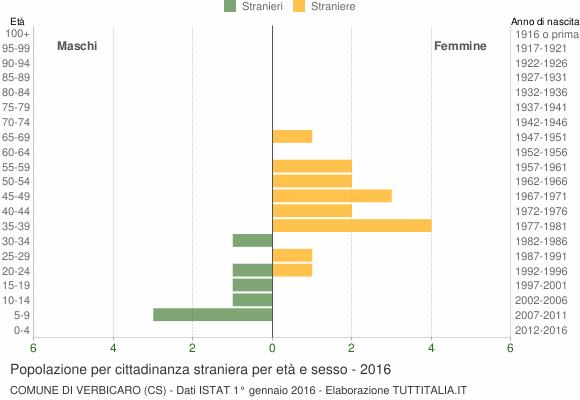 Grafico cittadini stranieri - Verbicaro 2016
