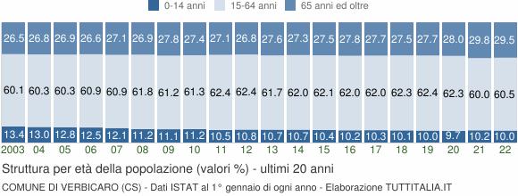 Grafico struttura della popolazione Comune di Verbicaro (CS)