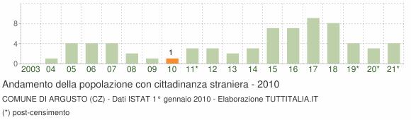 Grafico andamento popolazione stranieri Comune di Argusto (CZ)