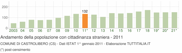 Grafico andamento popolazione stranieri Comune di Castrolibero (CS)