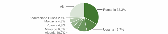 Grafico cittadinanza stranieri - Castrolibero 2018