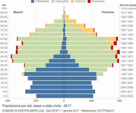 Grafico Popolazione per età, sesso e stato civile Comune di Castrolibero (CS)