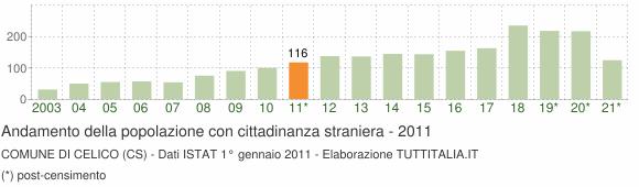 Grafico andamento popolazione stranieri Comune di Celico (CS)