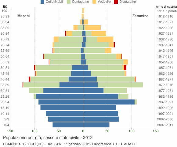 Grafico Popolazione per età, sesso e stato civile Comune di Celico (CS)