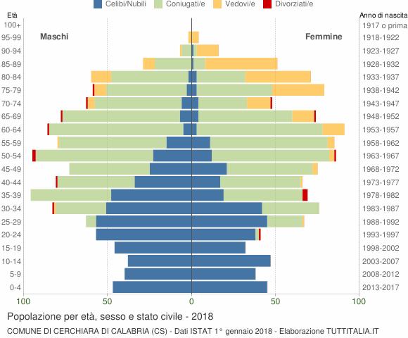 Grafico Popolazione per età, sesso e stato civile Comune di Cerchiara di Calabria (CS)
