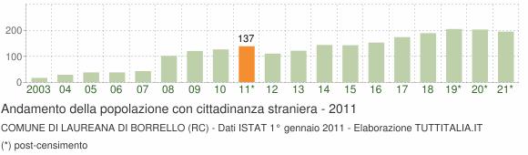 Grafico andamento popolazione stranieri Comune di Laureana di Borrello (RC)