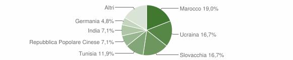 Grafico cittadinanza stranieri - Laureana di Borrello 2007