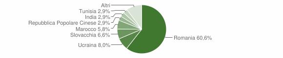 Grafico cittadinanza stranieri - Laureana di Borrello 2011