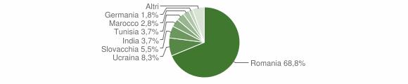Grafico cittadinanza stranieri - Laureana di Borrello 2012