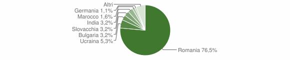Grafico cittadinanza stranieri - Laureana di Borrello 2018