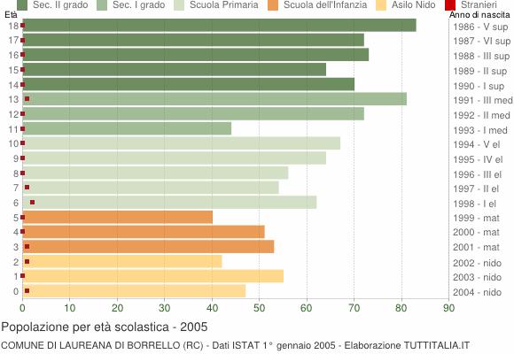 Grafico Popolazione in età scolastica - Laureana di Borrello 2005