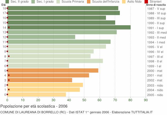 Grafico Popolazione in età scolastica - Laureana di Borrello 2006
