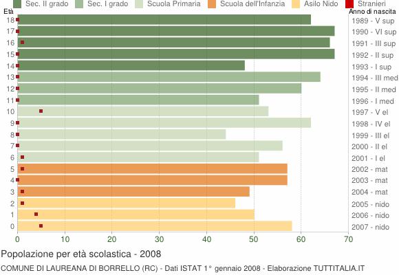 Grafico Popolazione in età scolastica - Laureana di Borrello 2008
