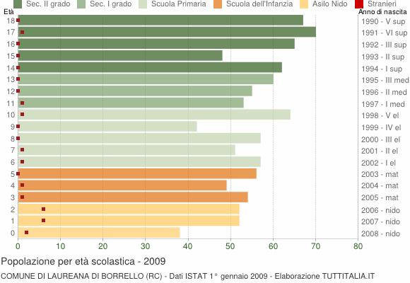 Grafico Popolazione in età scolastica - Laureana di Borrello 2009
