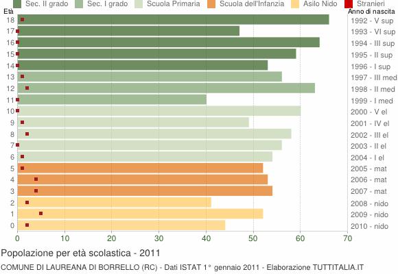 Grafico Popolazione in età scolastica - Laureana di Borrello 2011