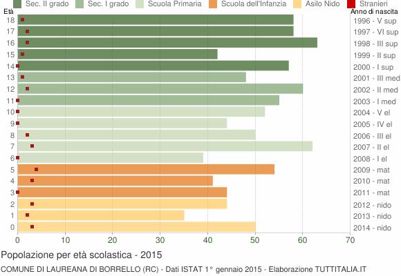 Grafico Popolazione in età scolastica - Laureana di Borrello 2015