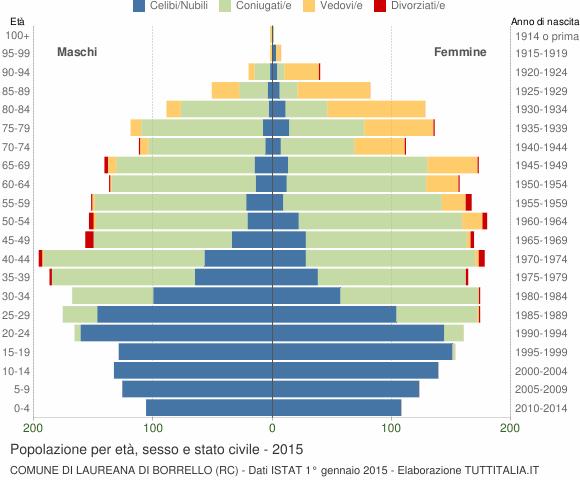 Grafico Popolazione per età, sesso e stato civile Comune di Laureana di Borrello (RC)